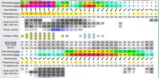 Seferihisar'a Meteoroloji'den iki uyarı